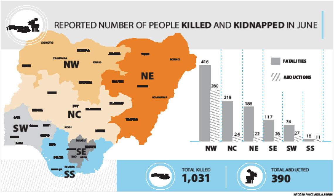 Insecurity: Zamfara, Kebbi, Niger lead as gunmen kill 1,031 Nigerians in 1 month